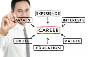 Career Planning Diagram