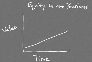 Graph shows that equity increases over time in your own business