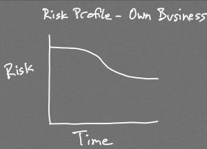 Risks decrease for business owners and self-employed people