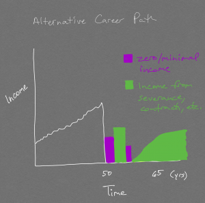 "Graph of Alternative ""Interrupted"" Career Path"