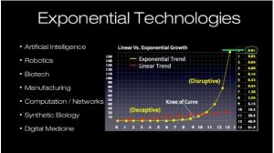 Moore's Law Curve and Exponential Technologies