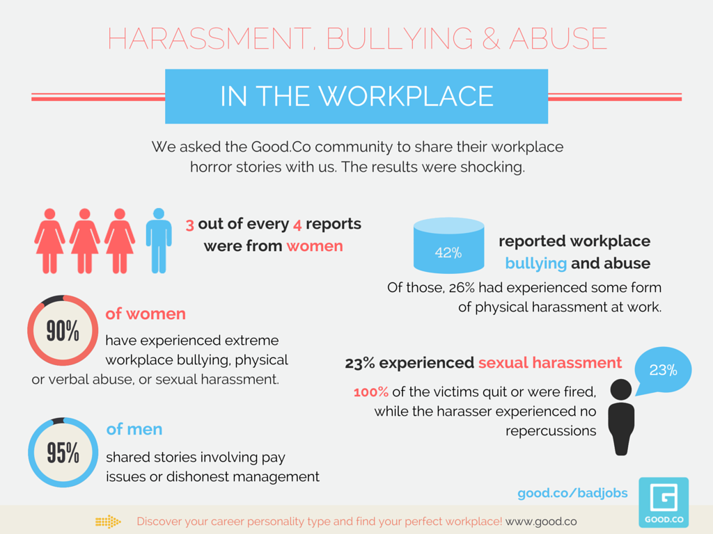Bullying sexual harassment and dating violence